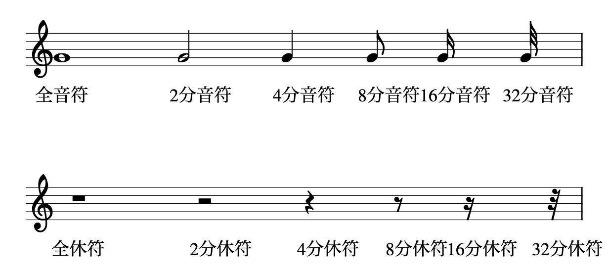 LiveArtギター教室 音符の呼び方
