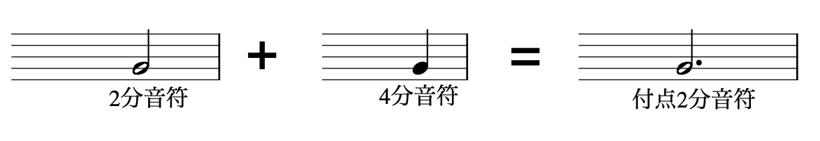 LiveArtギター教室 音符の意味