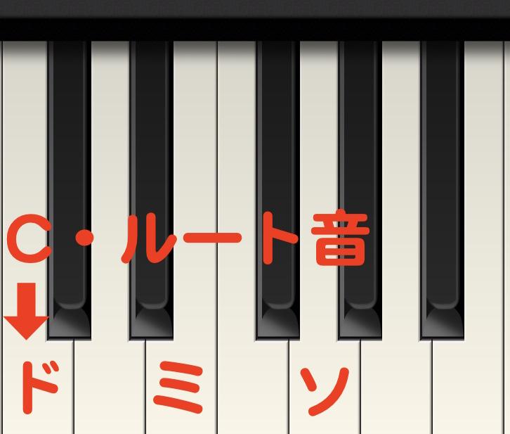 キーボード教室、Cの弾き方
