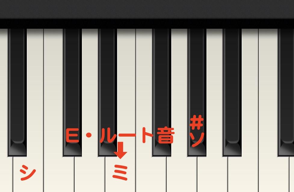 キーボード教室、Eの弾き方