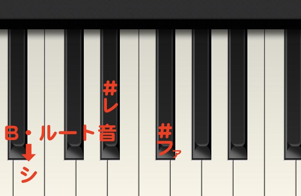 キーボード教室、Bの弾き方