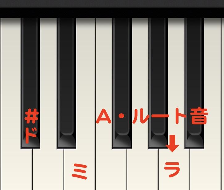 キーボード教室、Aの弾き方