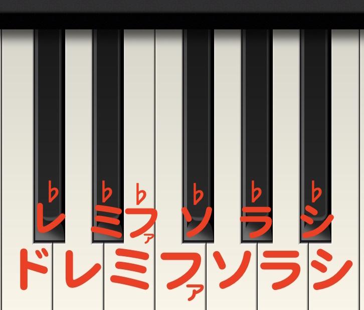 キーボード教室、♭の弾き方